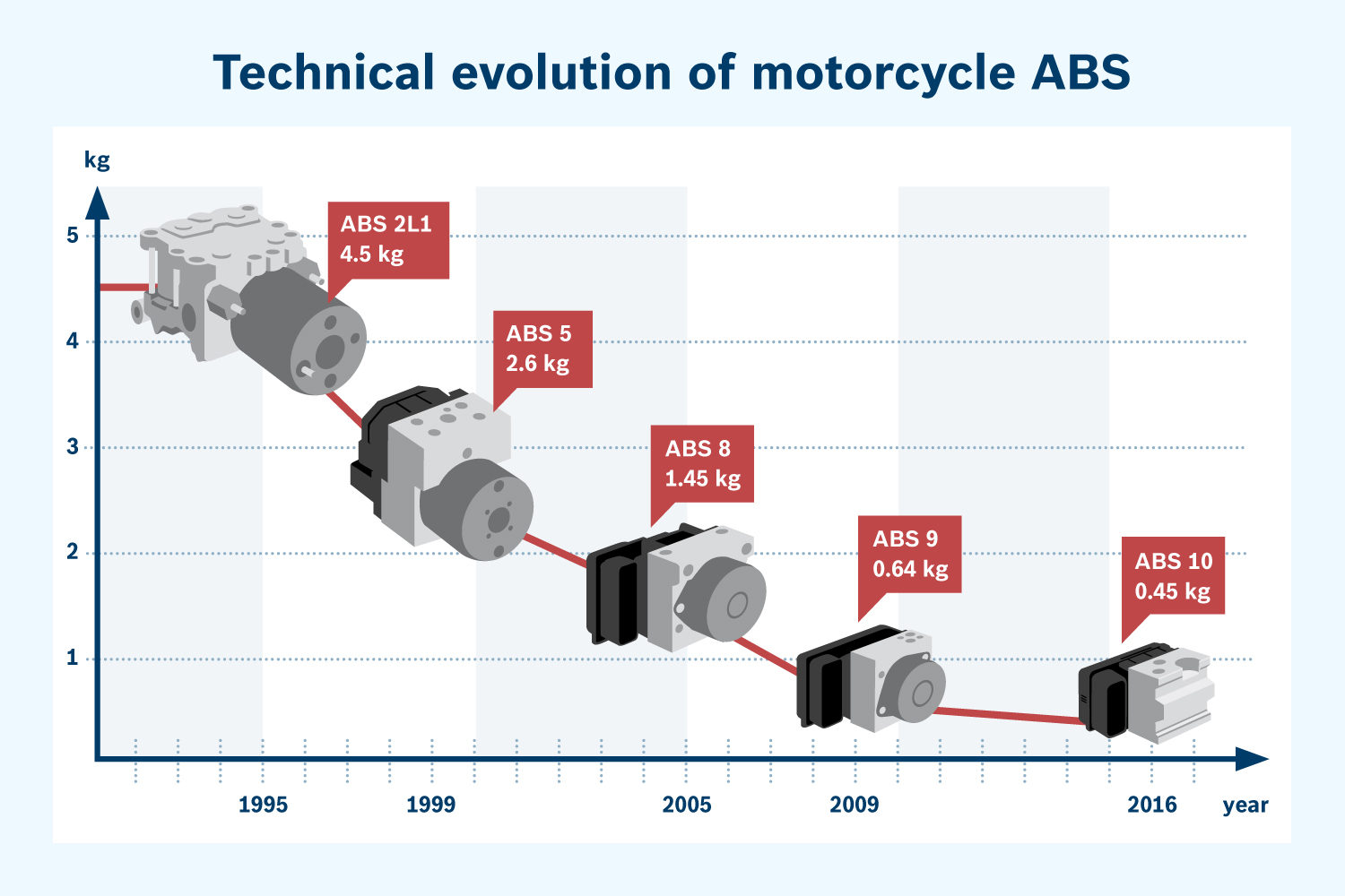Six Facts About Motorcycle Abs You Should Know With Video Wiring Diagram 6 Bosch Generationen Final En