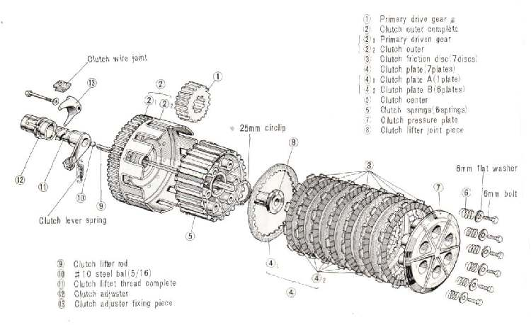 how does a motorcycle manual clutch work