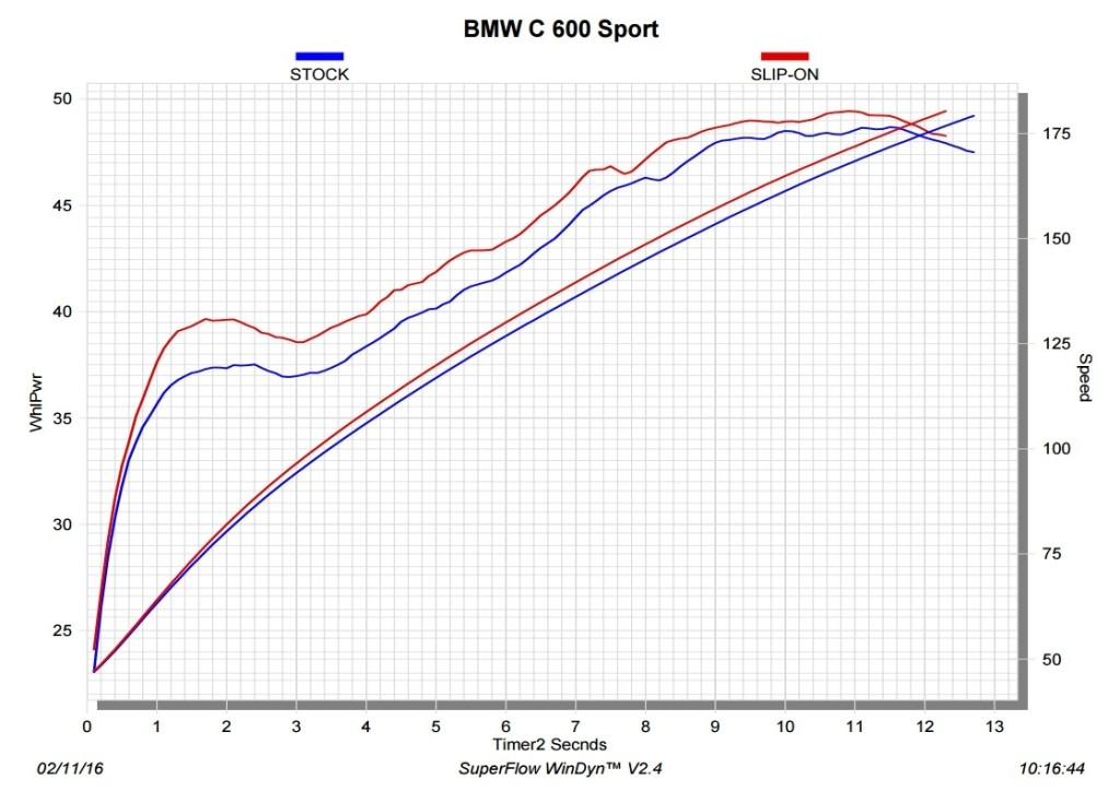 2016-bmw-c650-sport-gets-akrapovic-silencers-with-better-looks-and-performance_6