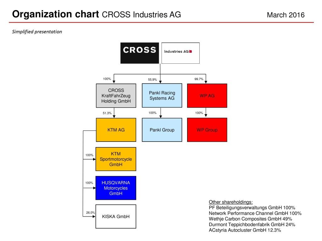 KTM AG's ownership chart. Image source: Asphaltandrubber