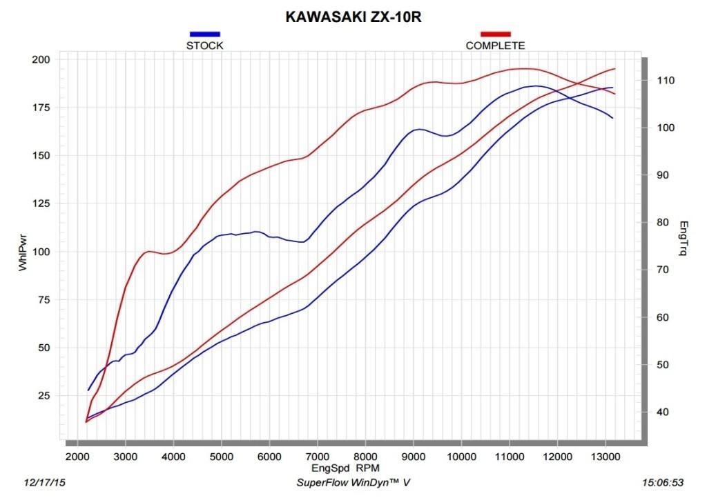 2016-kawasaki-ninja-zx-10r-gains-16-hp-with-the-new-akrapovic-exhaust_5