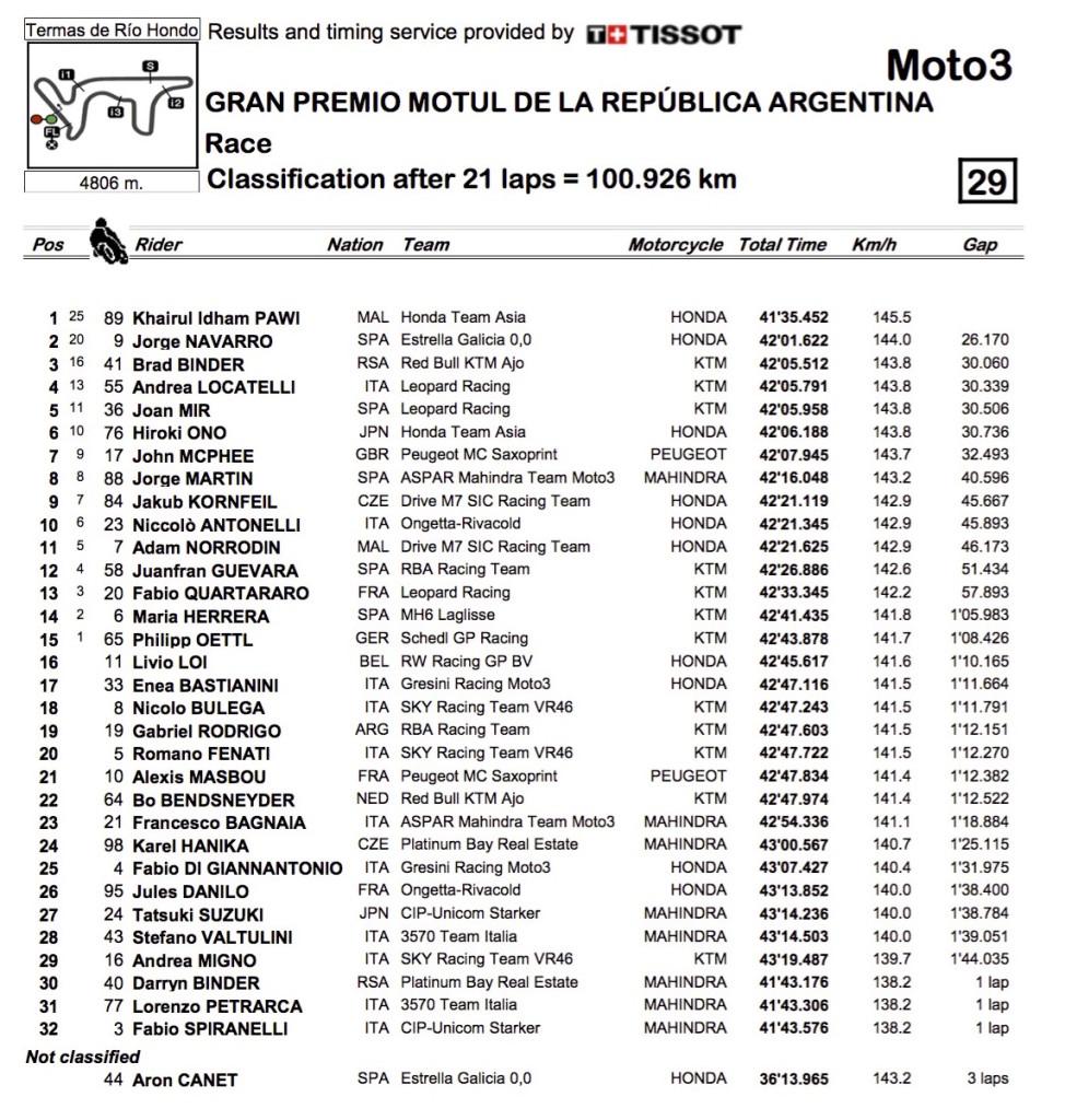 Moto3 Argentina Classification