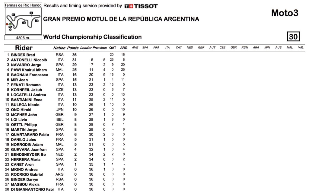 Moto3 Standings Argentina