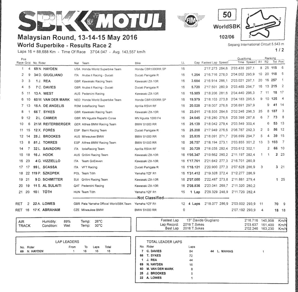 WSBK Sunday Race 2 page #0