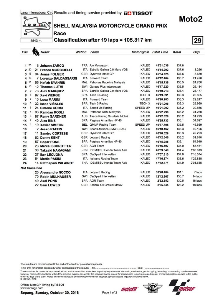 moto2-results