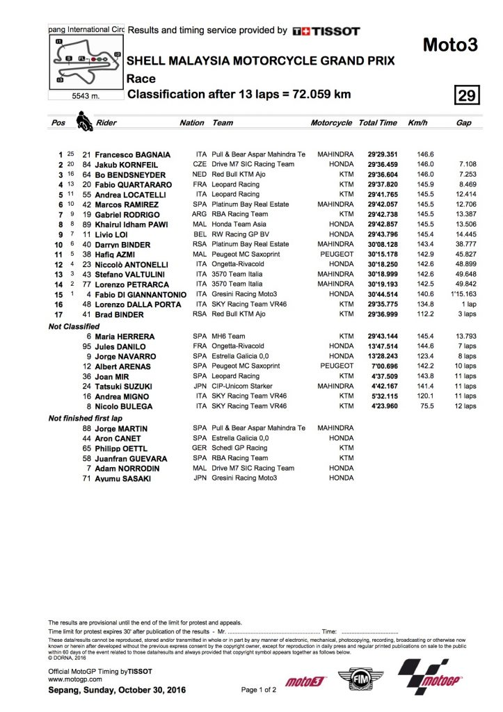 moto3-results