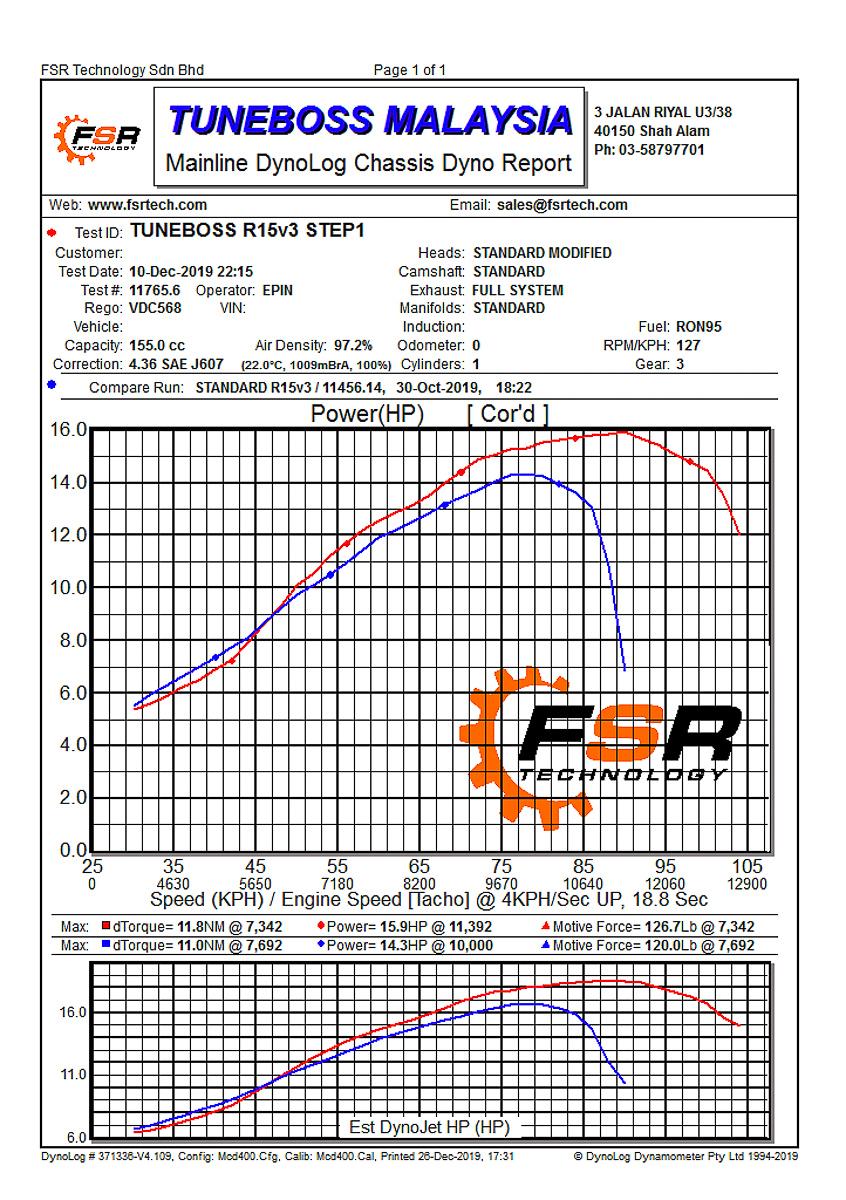 Review Tuneboss Ecu For Yamaha Yzf R15 Bikesrepublic