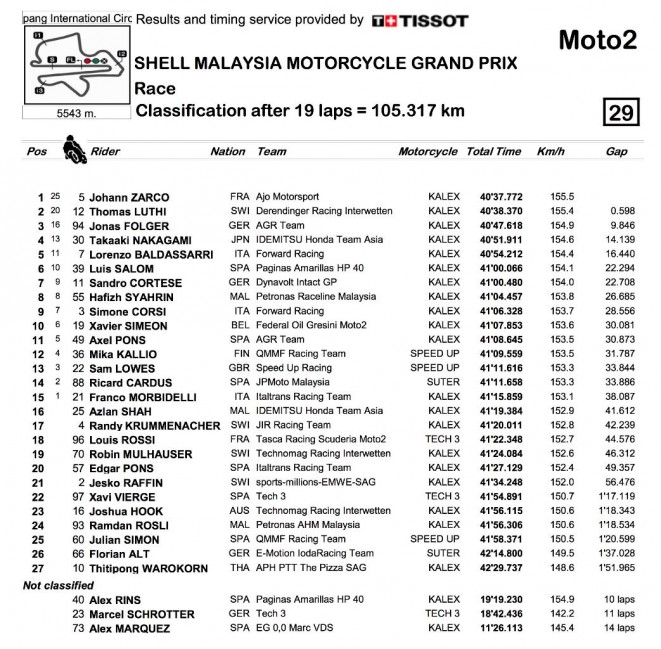 Moto2 Results
