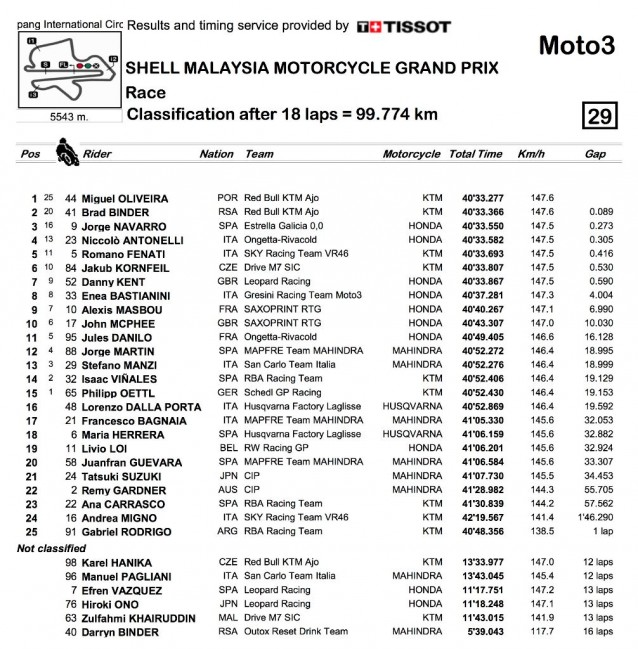 Moto3 results