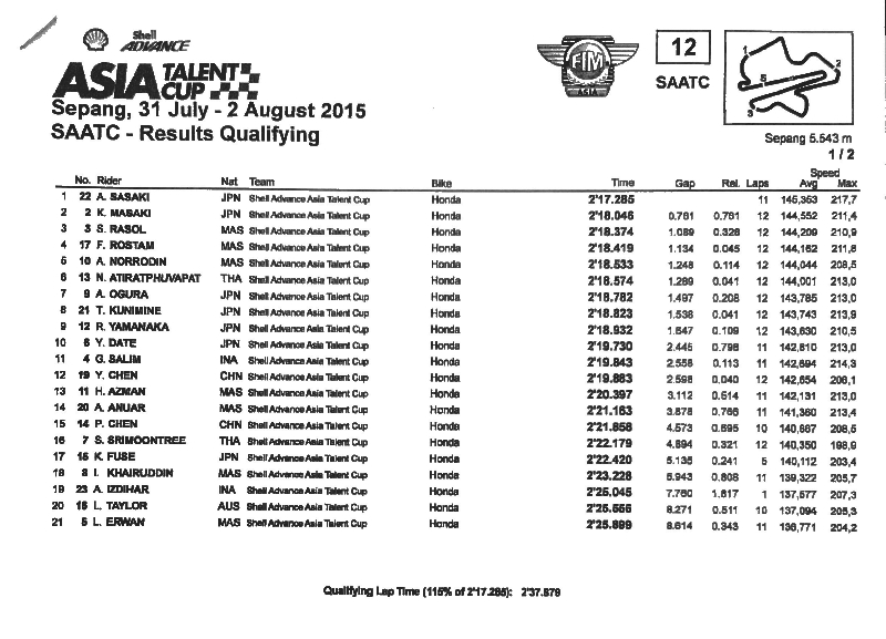 QP results