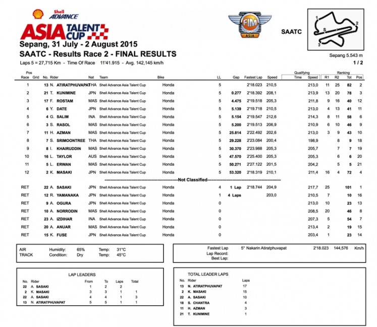 SAATC MAL WSBK Race 2 Classification